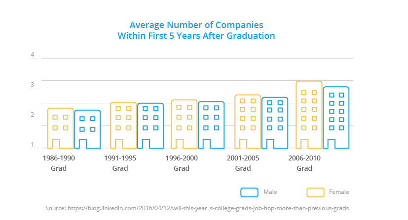 No of companies after graduation / Millennials