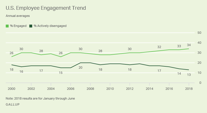 A chart from Gallup showing the US employee engagement trend.
